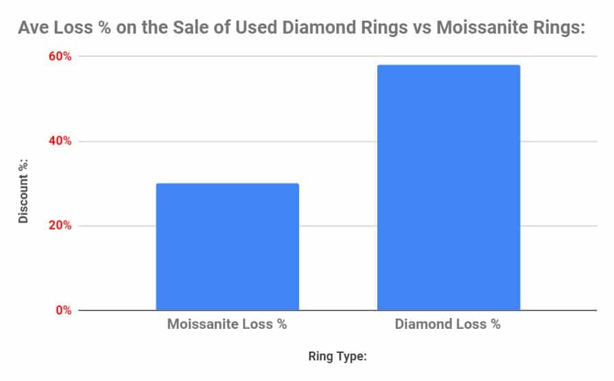 Bar Chart Showing the Average Discount Percentage for Diamonds vs Moissanite