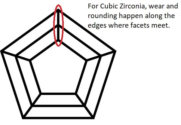 Ridges wear down on Cubic Zirconia